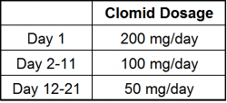Clomid dosage during Post Cycle Therapy