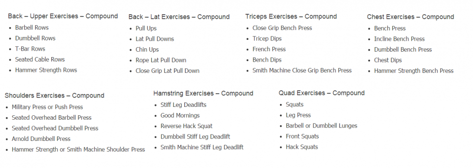 Compounds exercises for each body part.