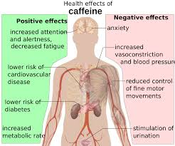 Side Effects of Caffeine