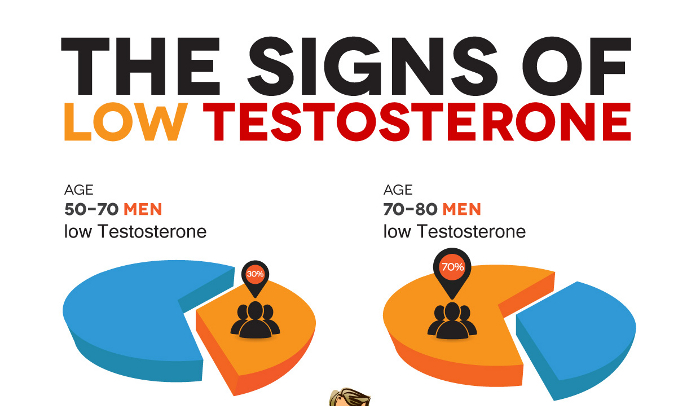 sign of Low Testosterone