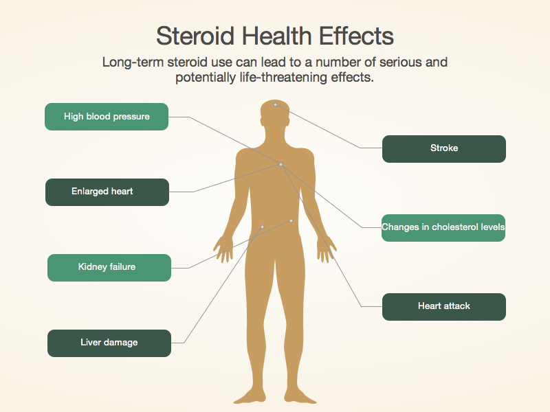 Steroid Issues