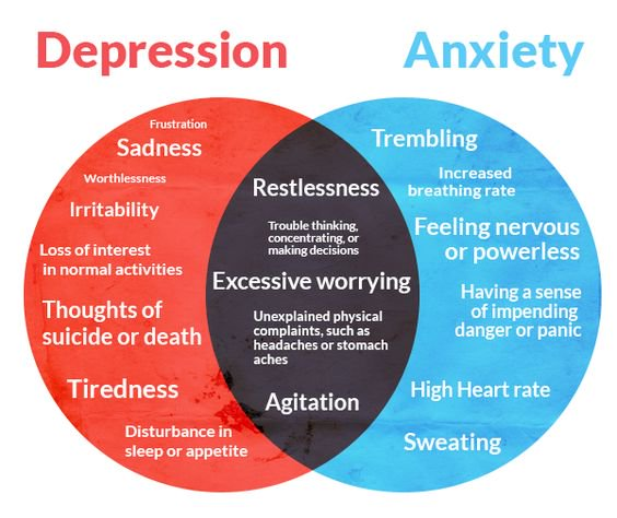 Anxiety with Depression